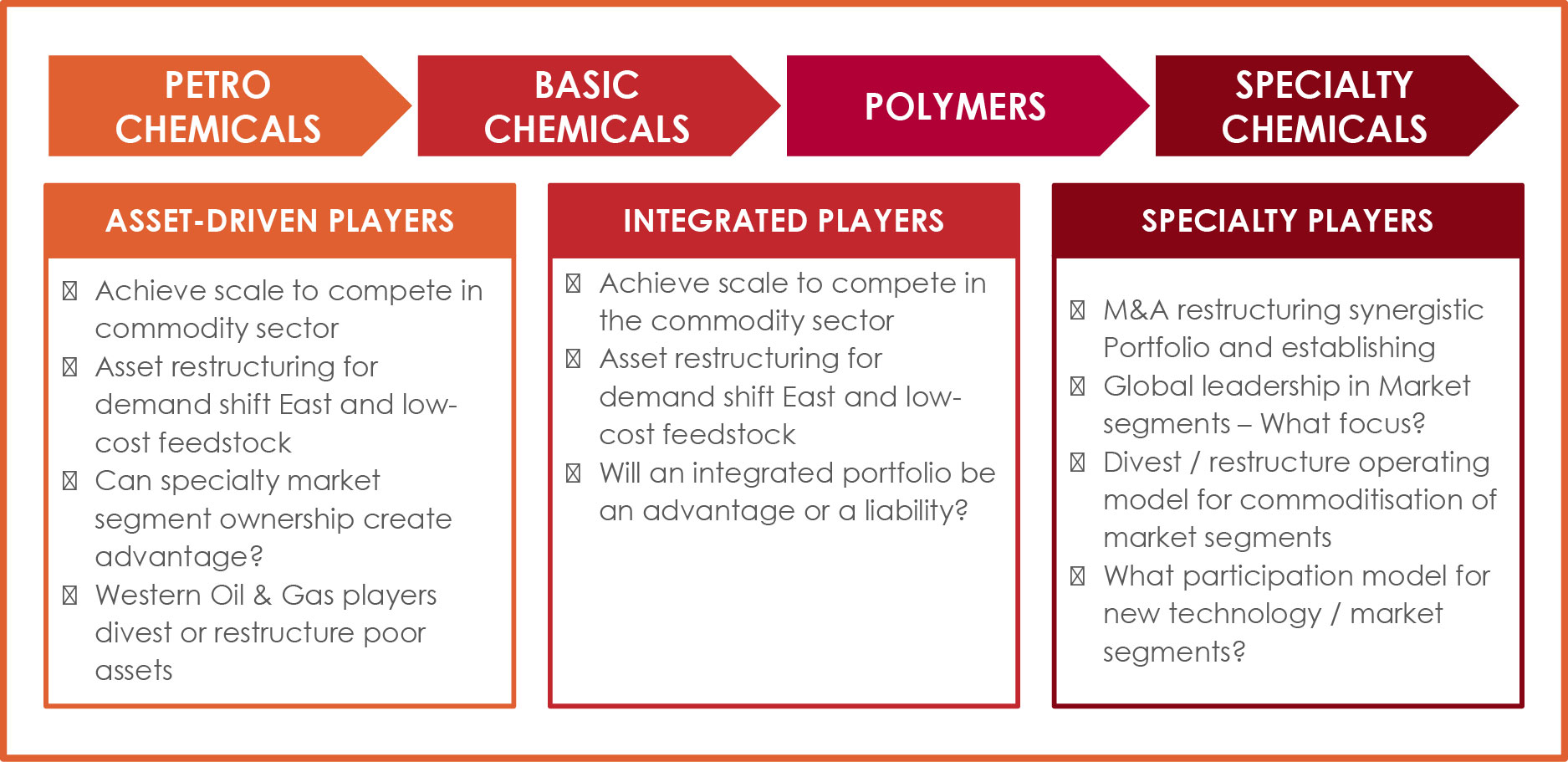 Global Shifts in the Chemical Industry - Management Centre